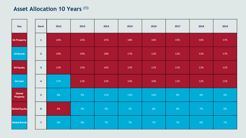 Asset allocation 10 years