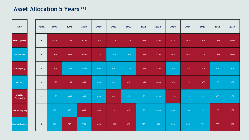 Asset allocation 5 years