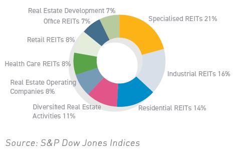 CoreShares Global Property ETF