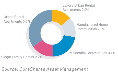 Residential REITs